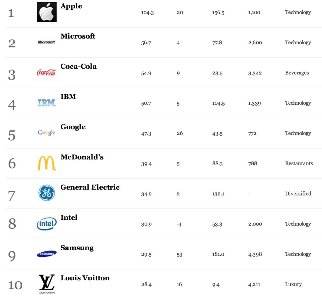 Najbardziej wartościowe marki według Forbesa