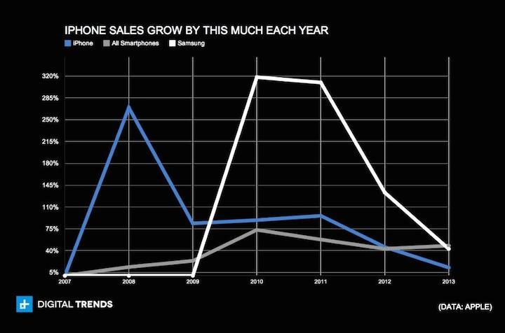 Przyrost sprzedaży iPhone'a w ujęciu rocznym