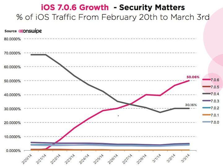 iOS 7.0.6 na ponad połowie urządzeń mobilnych Apple'a