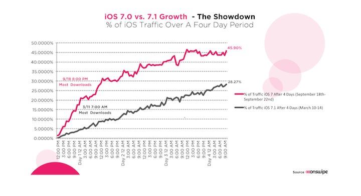 iOS 7 vs. iOS 7.1