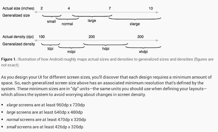 Oznaczenie rozmiarów urządzeń z Androidem
