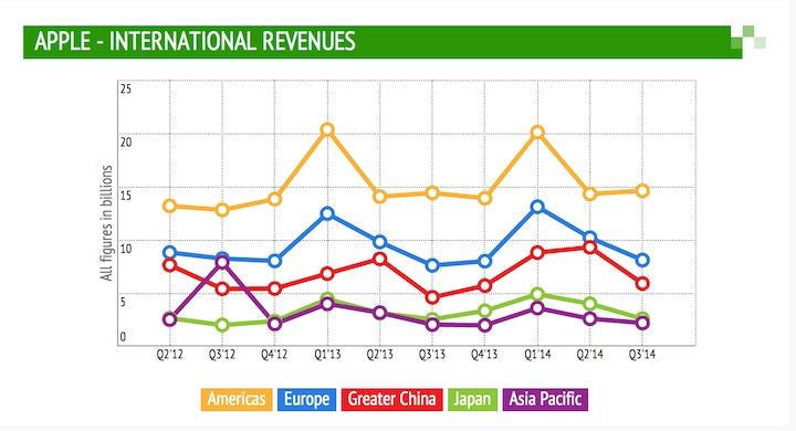 Apple wyniki 3. kwartał 2014 - International Revenue