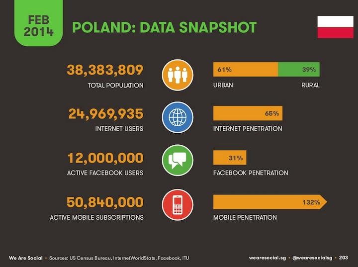 Populacja w Polsce, użytkownicy internetu, social mediów i urządzeń mobilnych (2014)