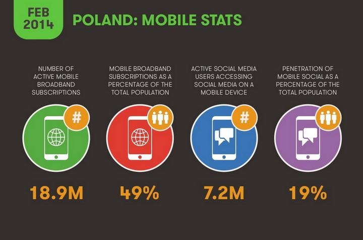 Statystyki mobilne w Polsce