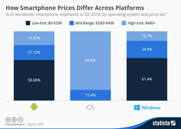 Ceny smartfonów pod różnymi mobilnymi systemami operacyjnymi.