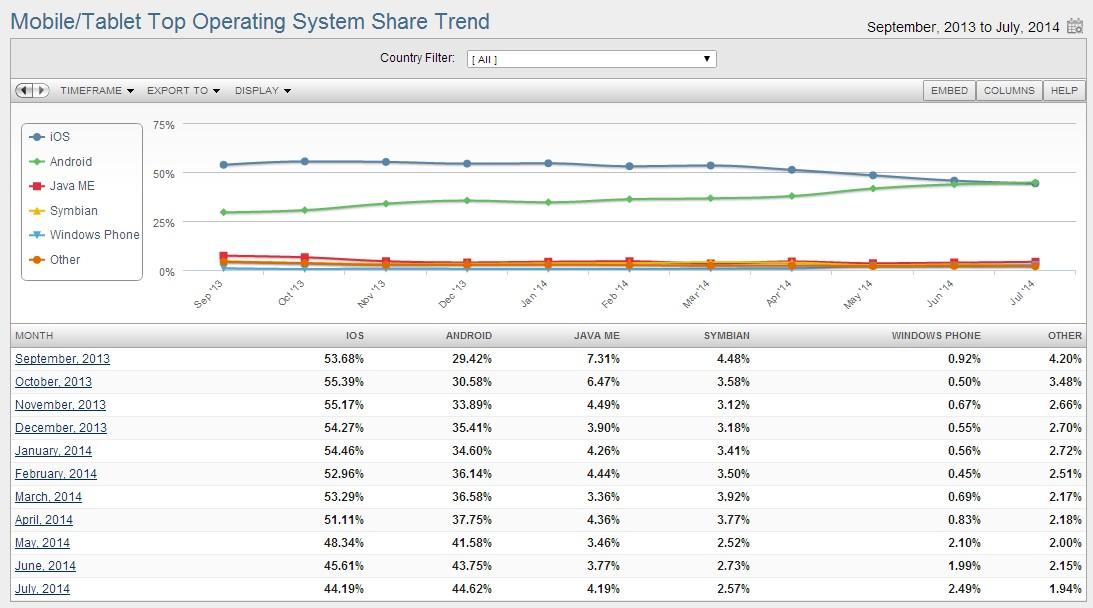 Statystyki systemów mobilnych wg miesięcy