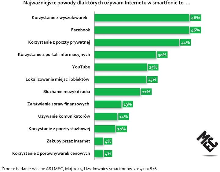 MEC Mobile Report - Powody korzystania z internetu przez smartfona