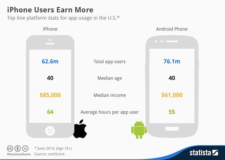 Użytkownicy iPhone'ów vs. użytkownicy Androida.