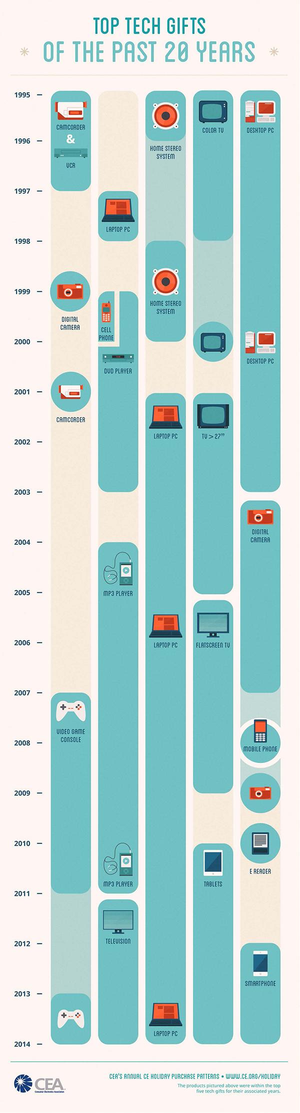 Infografika: prezenty technologiczne 1995-2014