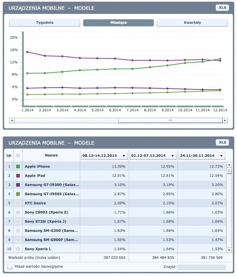 Ranking urządzeń mobilnych wg modelu (grudzień, 2014, Polska)