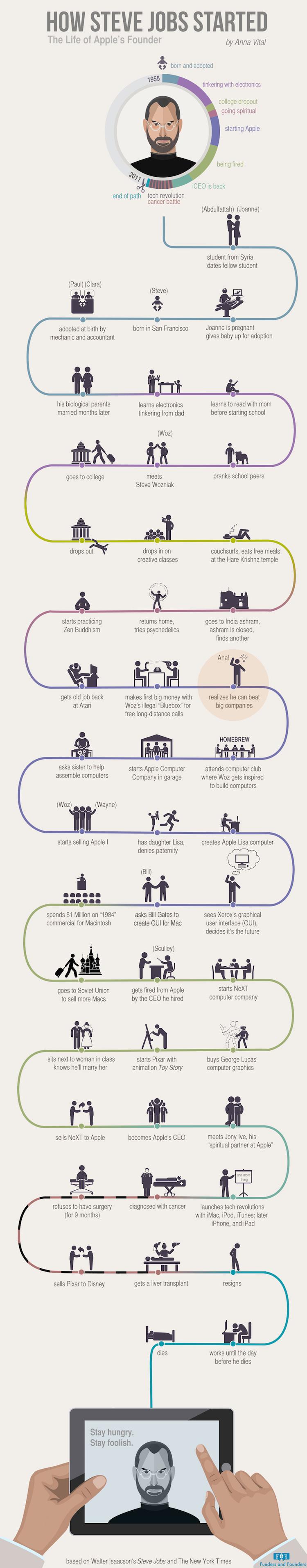 Życie Steve'a Jobsa na infografice