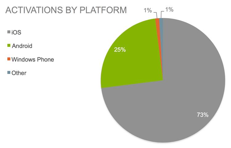 Aktywacja urządzeń mobilnych w firmach według systemu operacyjnego