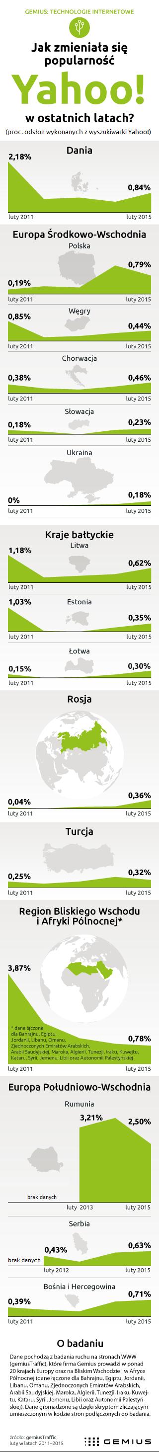 Popularność wyszukiwarki Yahoo! w Polsce 2015