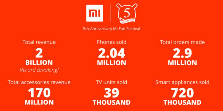 Xiaomi pobiło rekord Guinnessa w sprzedaży smartfonów - statystyki