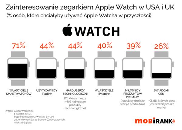 Kto jest zainteresowany zegarkiem Apple Watch w USA i UK?