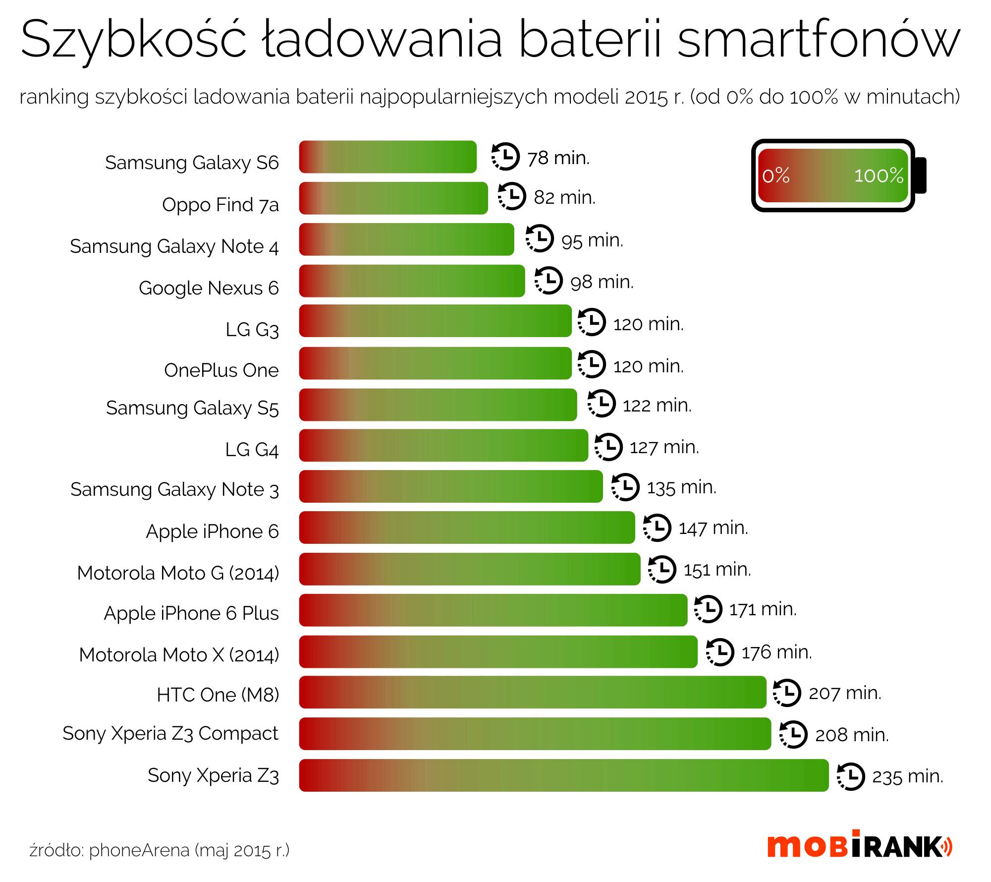Szybkość ładowania się baterii smartfonów - ranking 2015
