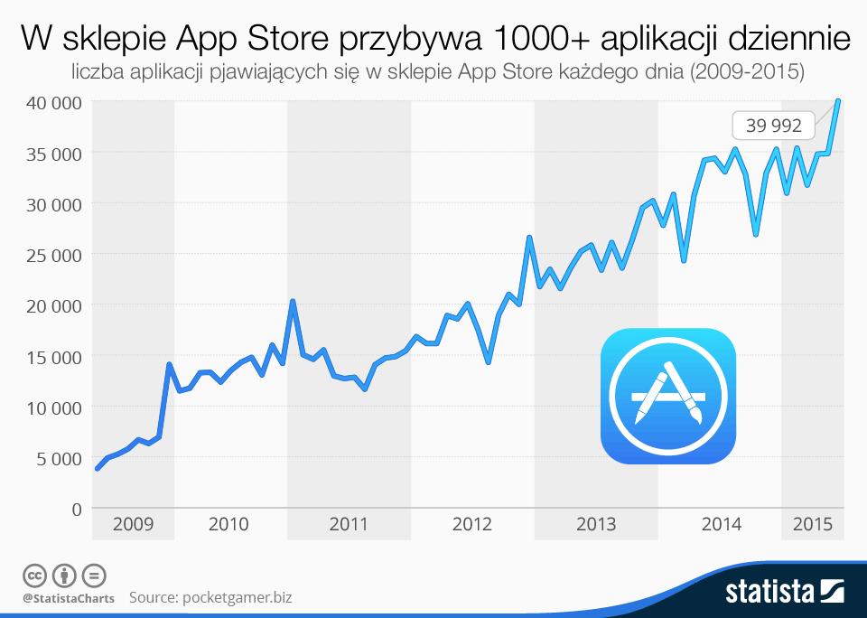 W sklepie App Store przybywa ponad 1000 aplikacji mobilnych dziennie