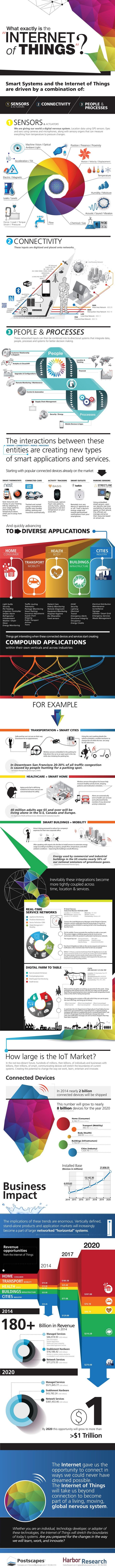 Infografika: czym jest internet przedmiotów (IoT)?