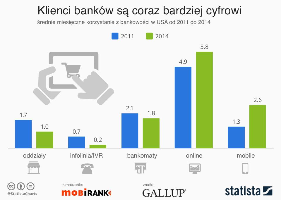 Korzystanie z usług bankowych w USA w latach 2011 i 2014