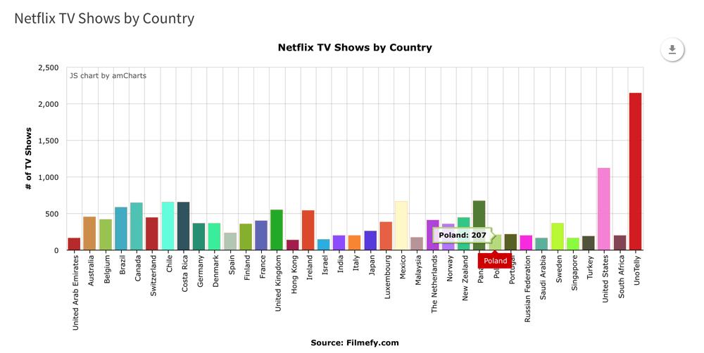 Liczba seriali w serwisie Netflix wg kraju (stan na styczeń 2016)