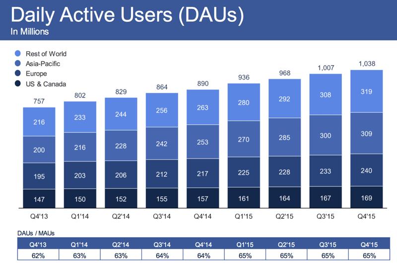 Liczba użytkowników (statystyki dzienne, 2016)