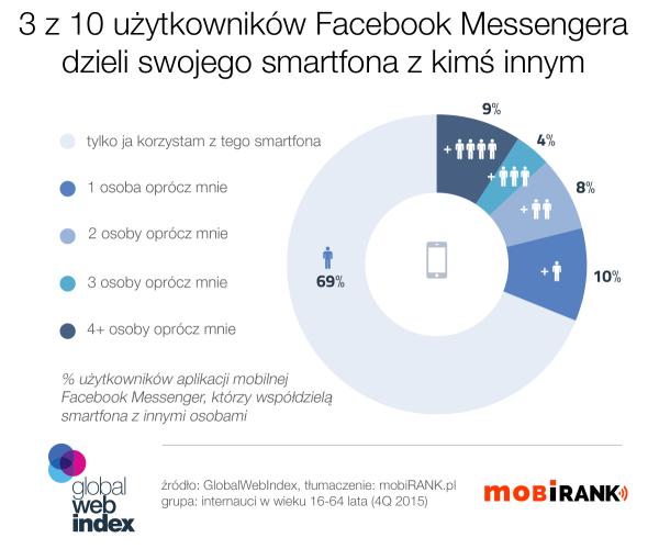30% użytkowników Messengera współdzieli smartfona