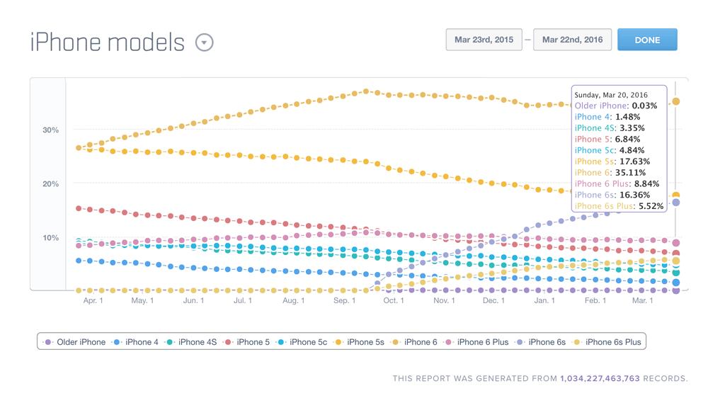 Udział modeli iPhone'a (marzec 2015 - marzec 2016)