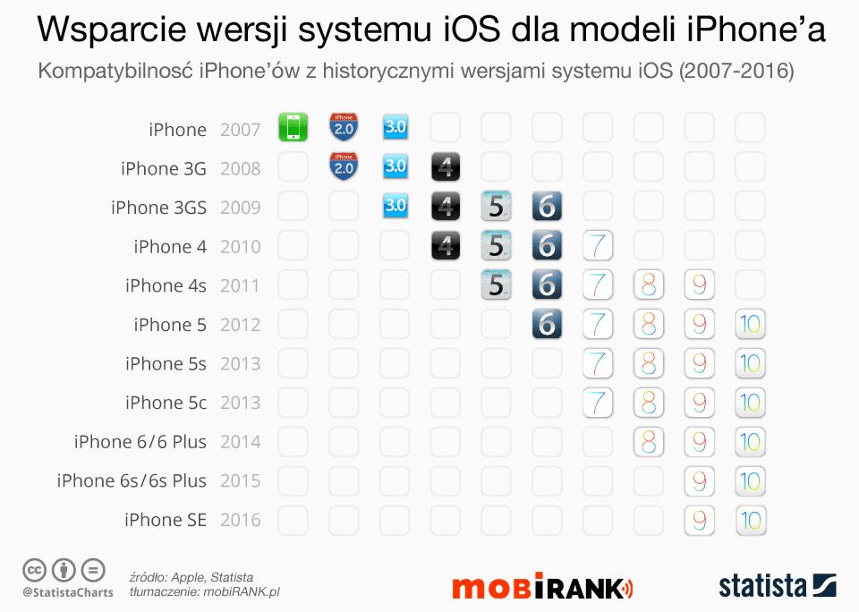 Wsparcie systemu iOS dla poszczególnych modeli iPhone'ów (2007-2016)