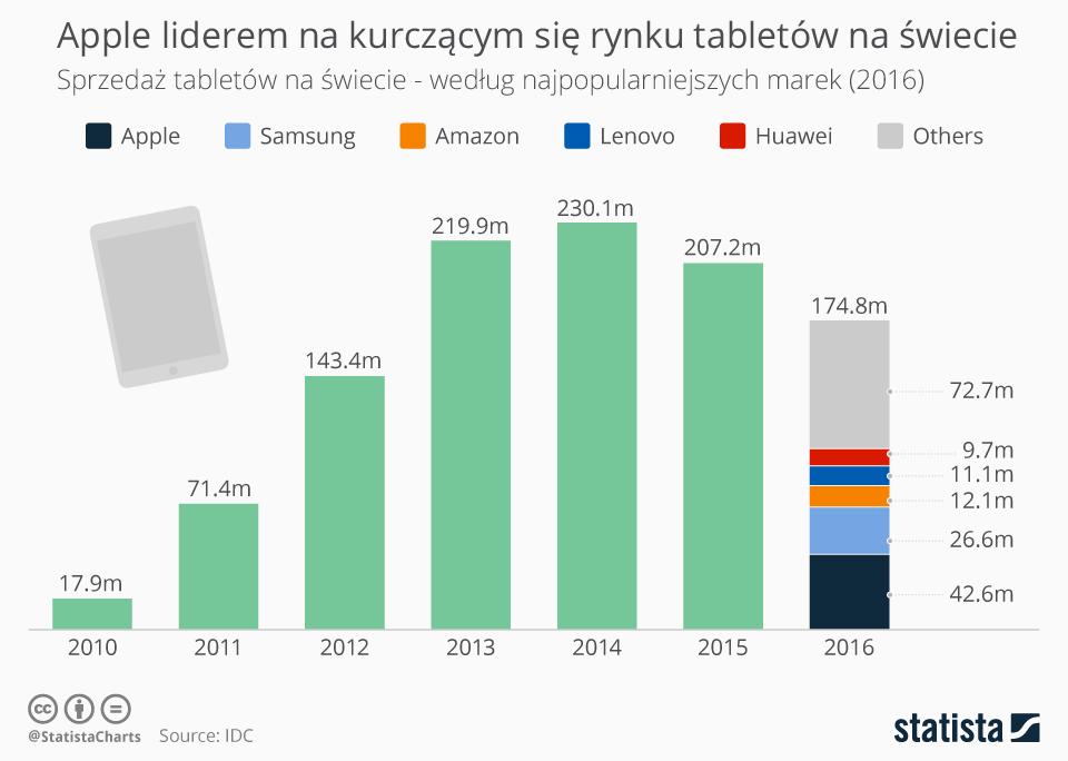 Sprzedaż tabletów na świecie według najpopularniejszych marek (2010-2016)