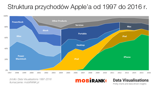 Od iMaca do iPhone'a: struktura przychodów Apple