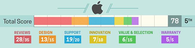 Szczegółowa ocena Apple (2017)