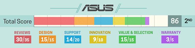 Szczegółowa ocena Asus (2017)