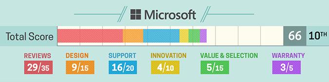 Szczegółowa ocena Microsoft (2017)