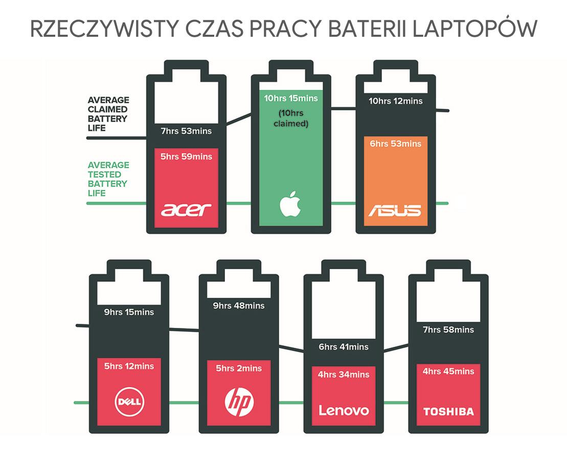 Rzeczywisty czas pracy baterii vs. deklarowany przez producenta (laptopy 2016)
