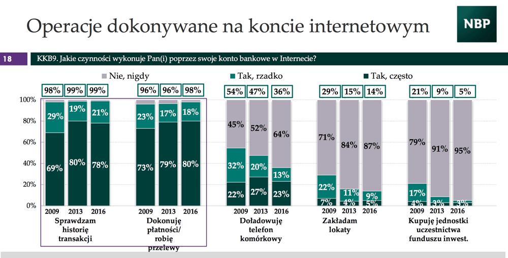 Operacje wykonywane na koncie internetowym przez Polaków