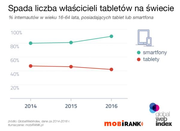 Spada liczba właścicieli tabletów na świecie