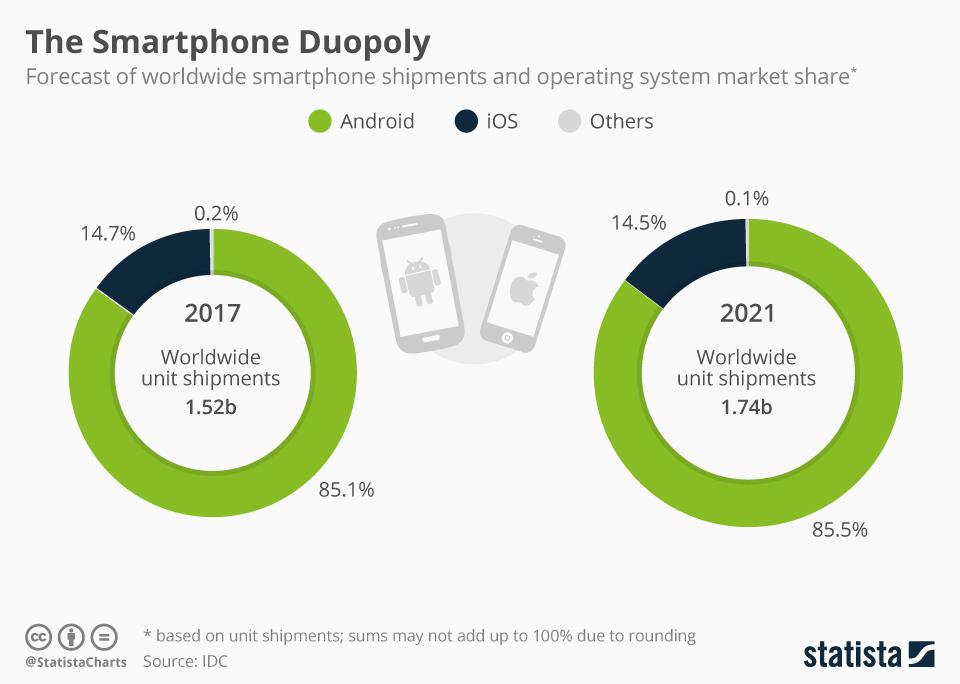 Duopol na rynku mobilnych systemów operacyjnych (udział i prognoza do 2021)