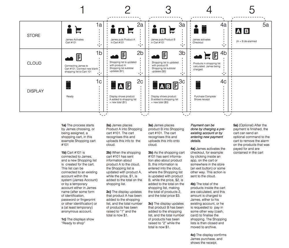 Jak robić zakupy w Mobi Markt? (cz. 2)