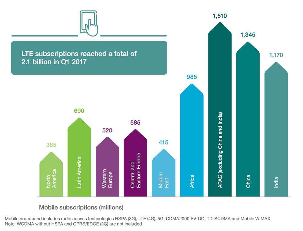Liczba abonentów komórkowych na świecie w 2017 r. (wg regionów)