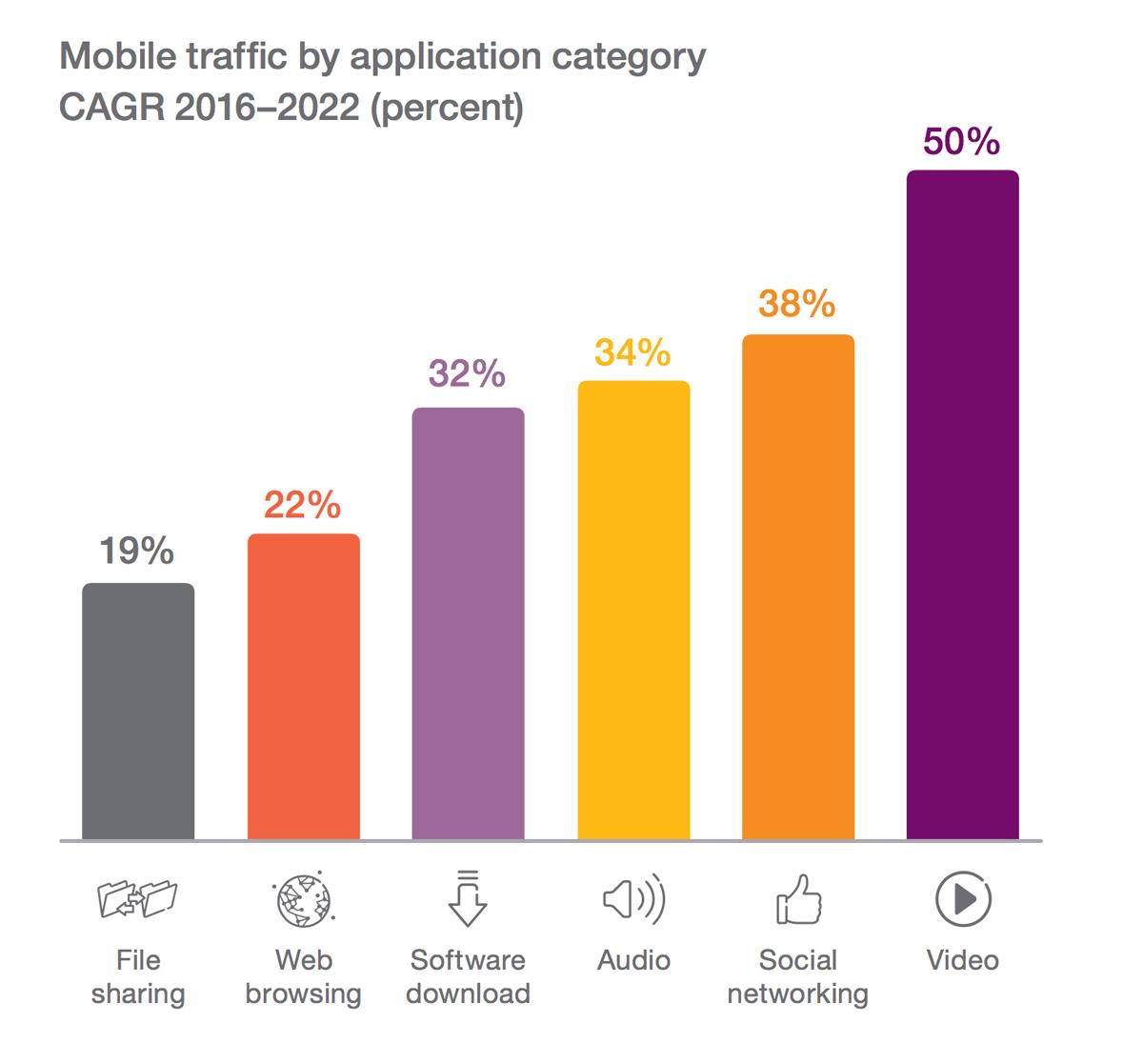 Ruch sieci mobilnej wg kategorii treści (2016-2022)