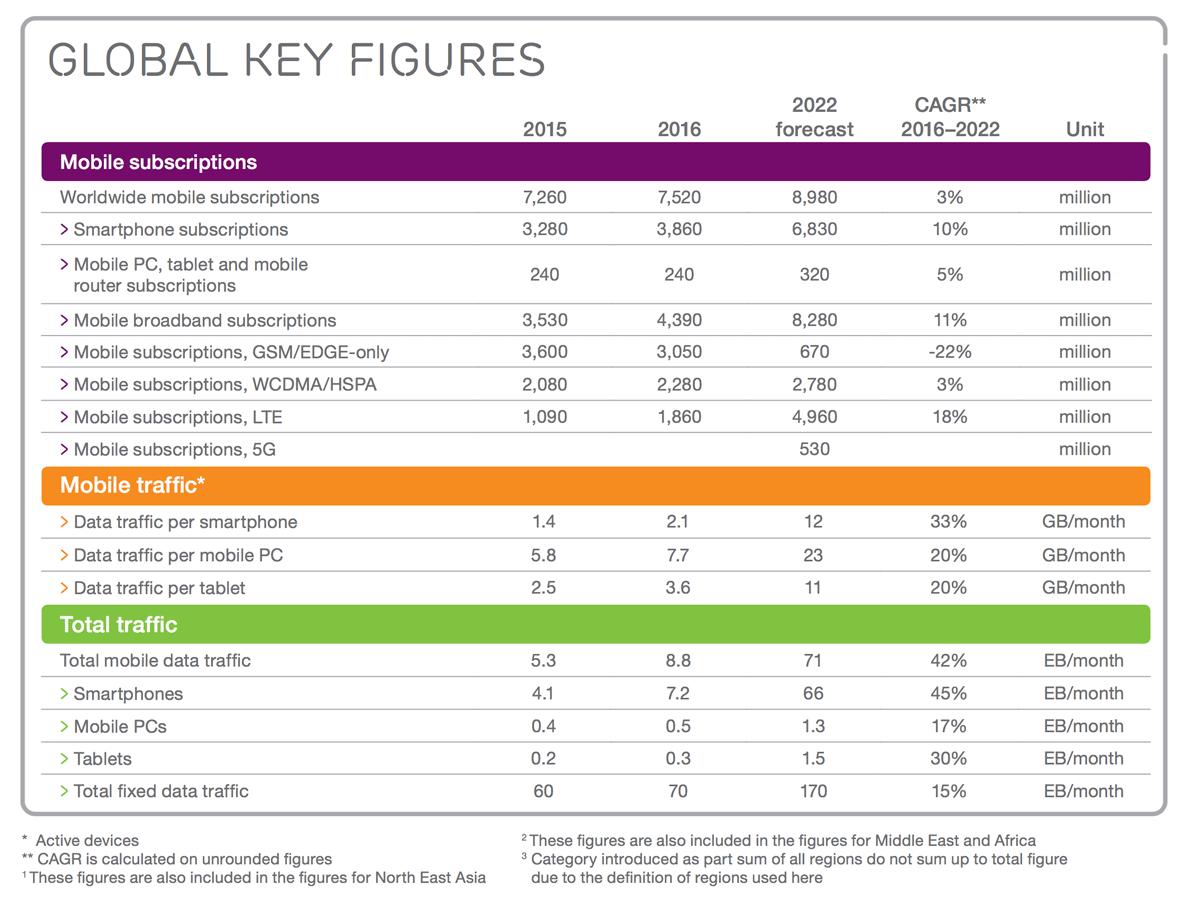 Najważniejsze dane dotyczące mobile'a na świecie (2015-2022)