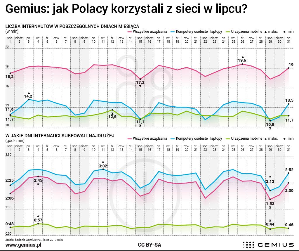 Jak Polacy korzystali z sieci w Polsce (lipiec 2017 r.)