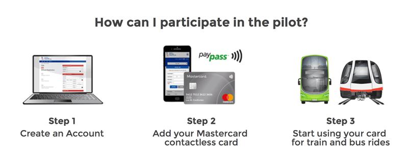 Jak przystąpic do pilotażu płatności mobilnych ABT (LTA)