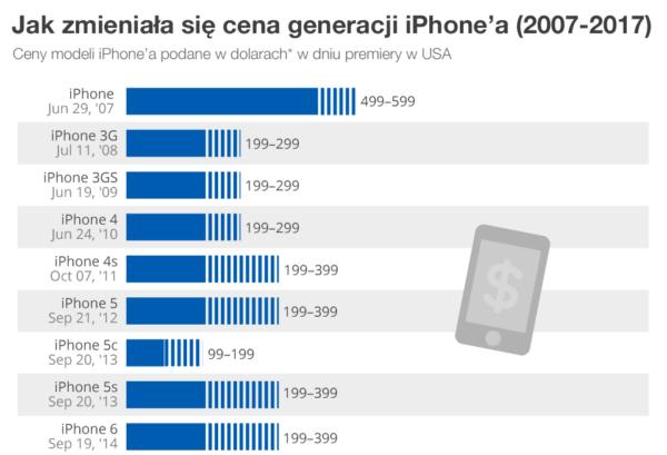 Oto jak zmieniały się ceny generacji iPhone'a od 2007 roku