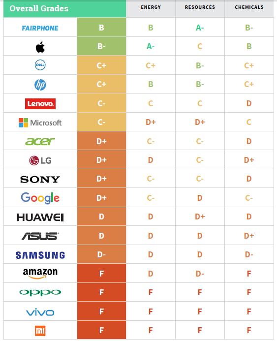 Pełne oceny firm technologicznych (Greenpeace 2017)