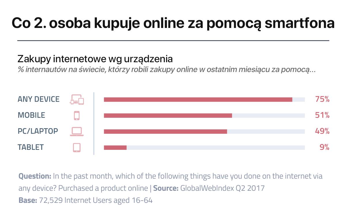 Zakupy internetowe na świecie wg urządzenia (2Q 2017)