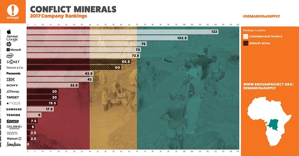 Ranking firm w etycznym pozyskiwaniu minerałów (2017)