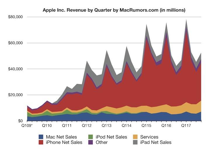 Wykres: przychody firmy Apple od 1Q 2009 do 4Q 2017