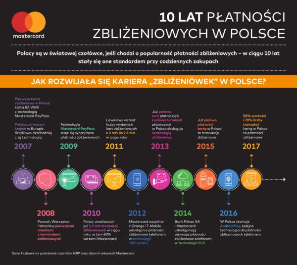 10 lat płatności zbliżeniowych w Polsce (infografika)