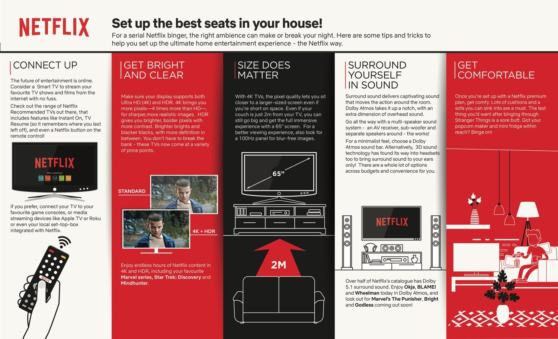 Infografika - jak oglądać seriale na Netfliksie w najlepszej jakości na telewizorze?